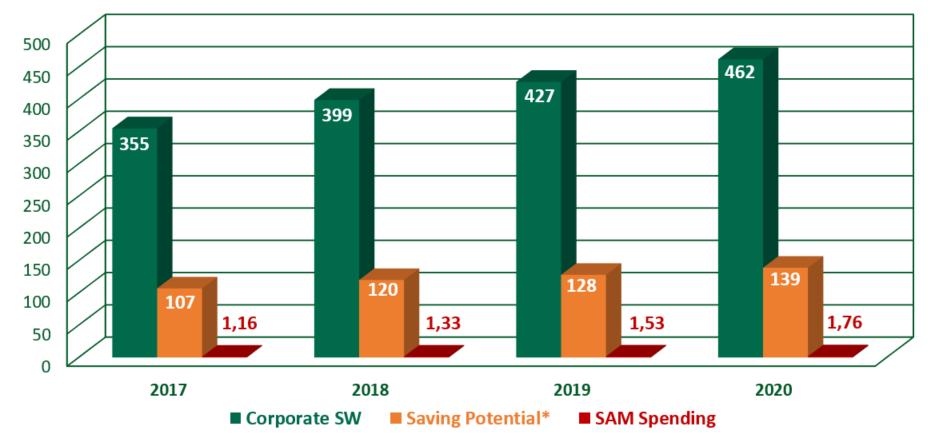 Worldwide Enterprise Software Spending vs. SAM Market