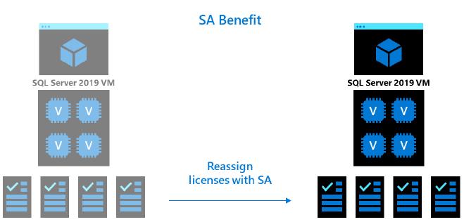 License Mobility (SA)