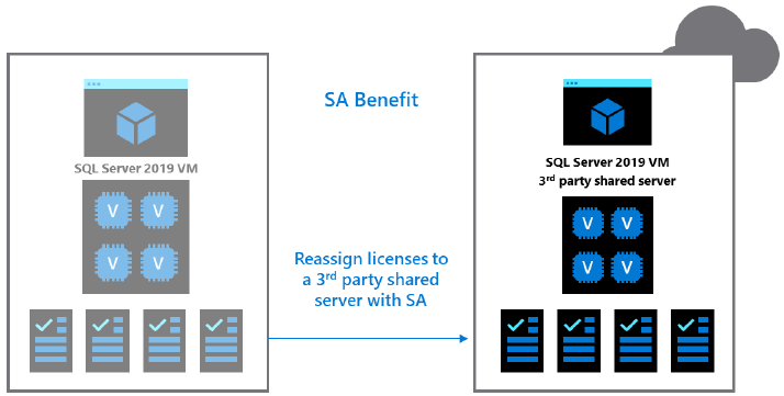 License Mobility (SA) 3rd Party