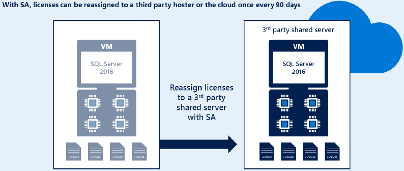 License Mobility 3rd Party