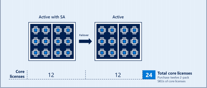 SQL Server Active SA - Active