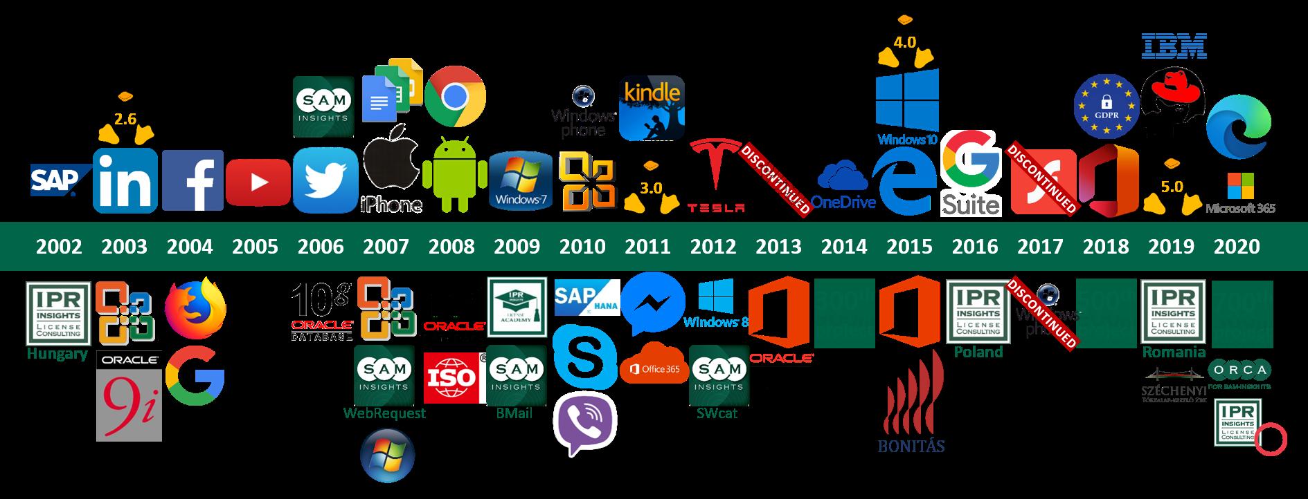 IPR-Insights 18: 2002-2020 timeline